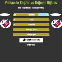 Fabian de Keijzer vs Thijmen Nijhuis h2h player stats