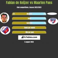 Fabian de Keijzer vs Maarten Paes h2h player stats