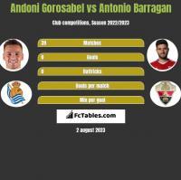 Andoni Gorosabel vs Antonio Barragan h2h player stats