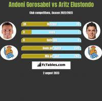 Andoni Gorosabel vs Aritz Elustondo h2h player stats