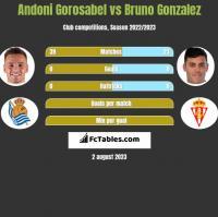 Andoni Gorosabel vs Bruno Gonzalez h2h player stats