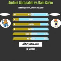 Andoni Gorosabel vs Dani Calvo h2h player stats