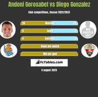 Andoni Gorosabel vs Diego Gonzalez h2h player stats