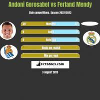 Andoni Gorosabel vs Ferland Mendy h2h player stats