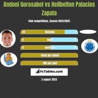 Andoni Gorosabel vs Helibelton Palacios Zapata h2h player stats