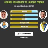 Andoni Gorosabel vs Joseba Zaldua h2h player stats