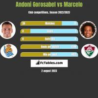 Andoni Gorosabel vs Marcelo h2h player stats