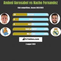 Andoni Gorosabel vs Nacho Fernandez h2h player stats