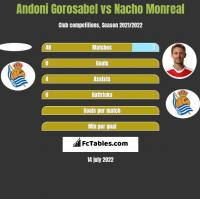 Andoni Gorosabel vs Nacho Monreal h2h player stats