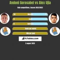 Andoni Gorosabel vs Alex Ujia h2h player stats
