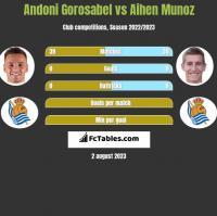 Andoni Gorosabel vs Aihen Munoz h2h player stats