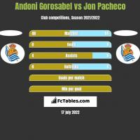 Andoni Gorosabel vs Jon Pacheco h2h player stats