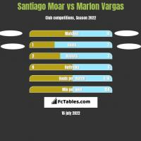 Santiago Moar vs Marlon Vargas h2h player stats