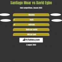 Santiago Moar vs David Egbo h2h player stats