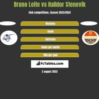 Bruno Leite vs Halldor Stenevik h2h player stats