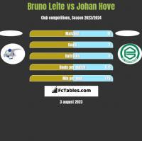 Bruno Leite vs Johan Hove h2h player stats