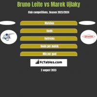 Bruno Leite vs Marek Ujlaky h2h player stats