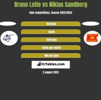 Bruno Leite vs Niklas Sandberg h2h player stats