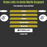 Bruno Leite vs Kevin Martin Krygaard h2h player stats