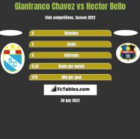 Gianfranco Chavez vs Hector Bello h2h player stats
