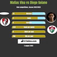 Matias Vina vs Diogo Goiano h2h player stats