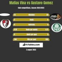Matias Vina vs Gustavo Gomez h2h player stats
