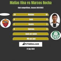 Matias Vina vs Marcos Rocha h2h player stats