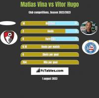 Matias Vina vs Vitor Hugo h2h player stats