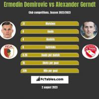 Ermedin Demirovic vs Alexander Gerndt h2h player stats