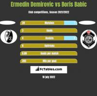 Ermedin Demirovic vs Boris Babic h2h player stats