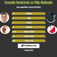 Ermedin Demirovic vs Filip Malbasic h2h player stats