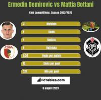 Ermedin Demirovic vs Mattia Bottani h2h player stats