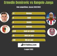 Ermedin Demirovic vs Rangelo Janga h2h player stats