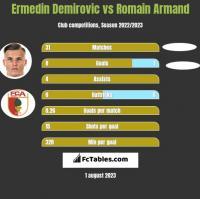 Ermedin Demirovic vs Romain Armand h2h player stats