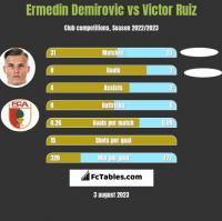 Ermedin Demirovic vs Victor Ruiz h2h player stats