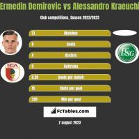 Ermedin Demirovic vs Alessandro Kraeuchi h2h player stats