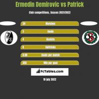 Ermedin Demirovic vs Patrick h2h player stats