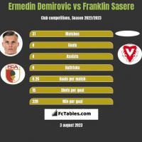 Ermedin Demirovic vs Franklin Sasere h2h player stats
