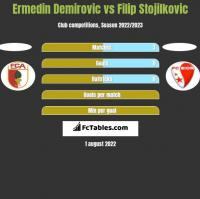 Ermedin Demirovic vs Filip Stojilkovic h2h player stats