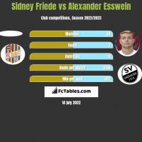 Sidney Friede vs Alexander Esswein h2h player stats