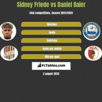 Sidney Friede vs Daniel Baier h2h player stats
