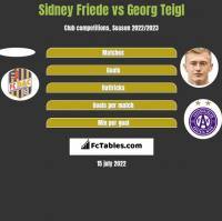 Sidney Friede vs Georg Teigl h2h player stats