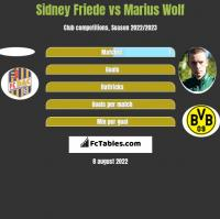 Sidney Friede vs Marius Wolf h2h player stats