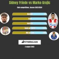 Sidney Friede vs Marko Grujic h2h player stats