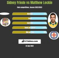 Sidney Friede vs Matthew Leckie h2h player stats
