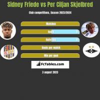 Sidney Friede vs Per Ciljan Skjelbred h2h player stats