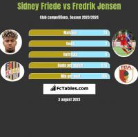 Sidney Friede vs Fredrik Jensen h2h player stats