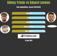 Sidney Friede vs Eduard Loewen h2h player stats