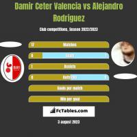 Damir Ceter Valencia vs Alejandro Rodriguez h2h player stats