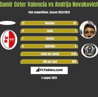 Damir Ceter Valencia vs Andrija Novakovich h2h player stats